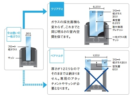 クリアFitと一般複層ガラスとの比較